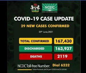 UPDATE! 29 New COVID-19 Cases, 4 Discharged And 1 Death On June 25
