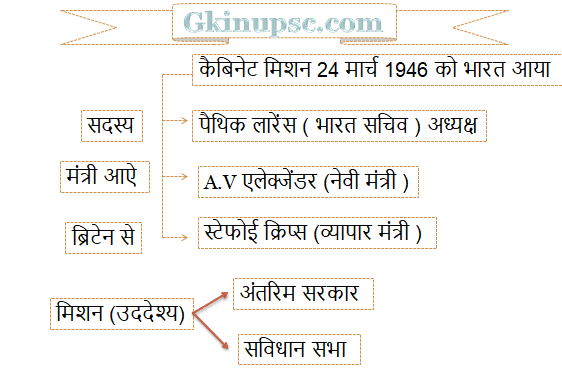 Cabinet Mission arrived in India on 24 March 1946