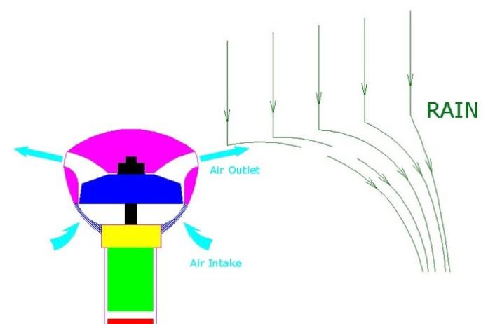 diagrama-esquematico-guarda-chuva-de-ar-blog-geek-publicitario
