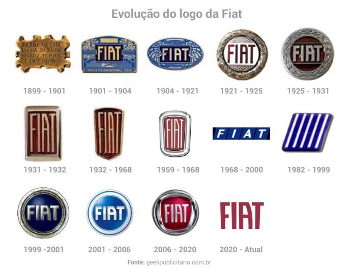 Composição gráfica mostrando a evolução do logotipo da Fiat ao longo dos anos