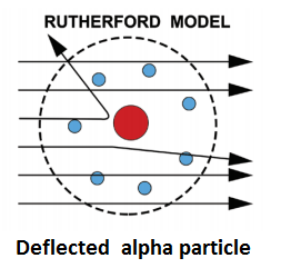 deflected alpha particle - Rutherford Gold Foil Experiment- Discovery of Nucleus