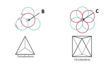 VOIDS - Coordination Number, Void, Ionic Radii and Radius Ratio Rule