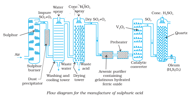 flow diagram for the manufacture of sulfuric acid - Manufacture of Sulfuric Acid