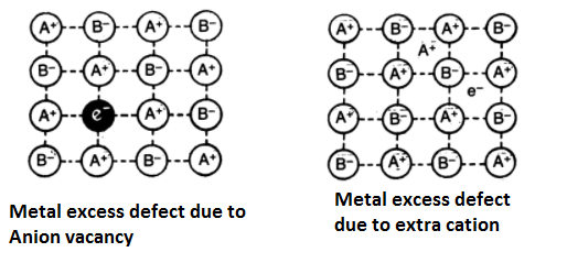 metal excerss defect - Imperfections or Defects in Solids
