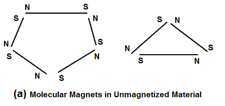 molecular magnets in unmagnetized material - Molecular Theory of Magnetization