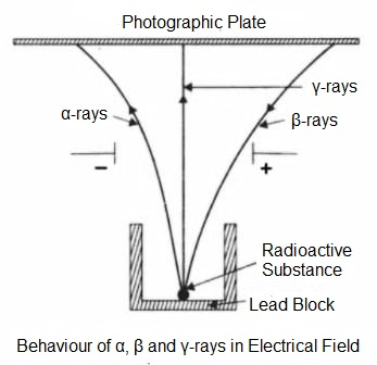 behaviour of alpha beta and gamma rays in electrical field - Nature of Radiations from Radioactive Substances