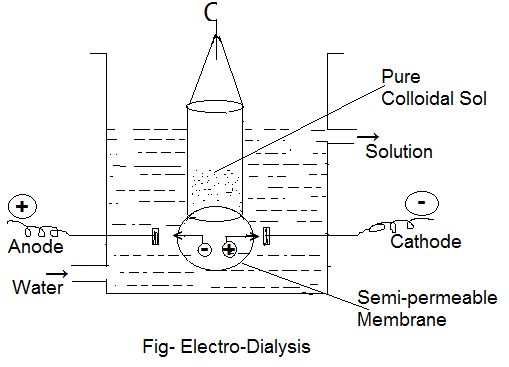 electro dialysis - Dialysis and Electro-Dialysis