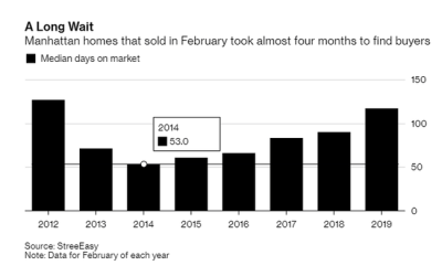 Manhattan Homes Are Staying On The Market For The Longest Time In 7 Years