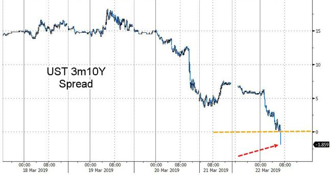 Yield Curve Inverts For The First Time Since 2007: Recession Countdown Begins