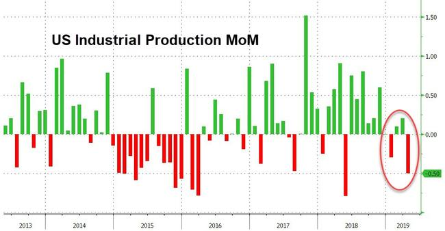 US Industrial Production Tumbles – Weakest Growth In 2 Years