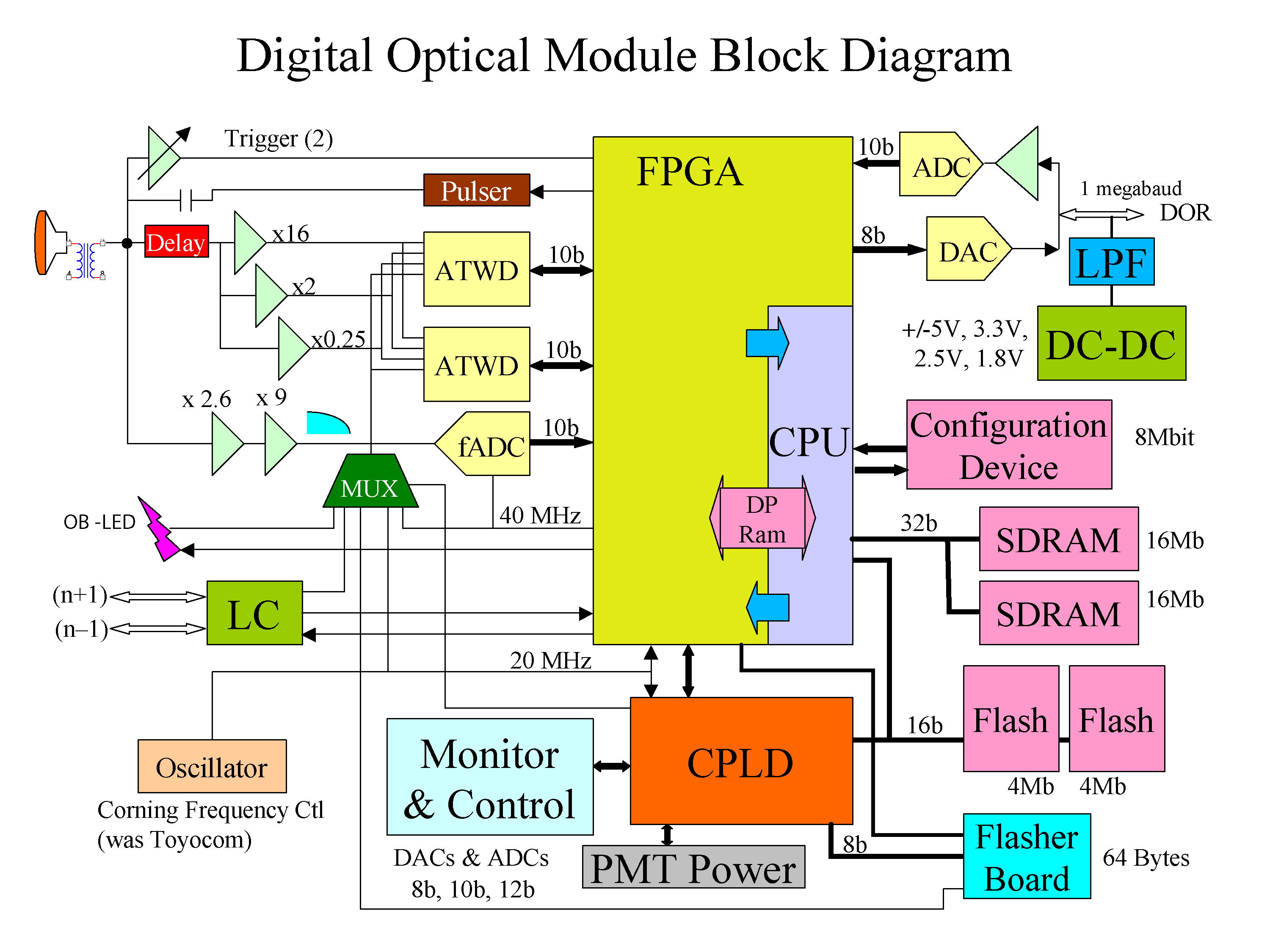 what is computer explain with block diagram s10 cruise control wiring support documents for dom development