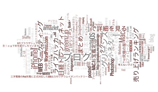 blog wordcloud
