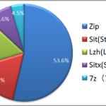 【DTP】DTPで使われるファイル圧縮形式、「ZIP」が半数越え、「SIT」もまだまだ