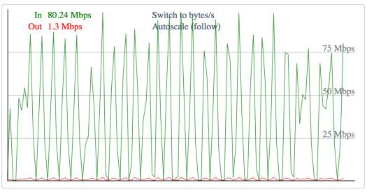 World Cup UHD bandwidth profile