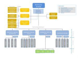 Forslag til ny organisasjonsmodell - etter fase 2