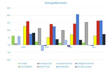 Økte kostnader med demografi-utvikling, spesielt økt antall eldre.