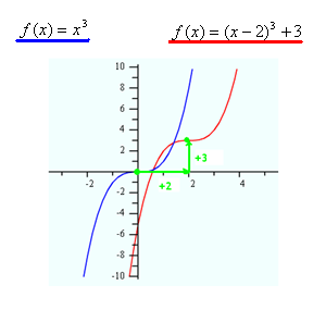 Transformations: Cubic Polynomials