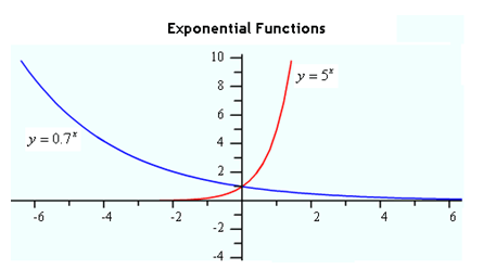 Power & Exponential Functions: Graphs