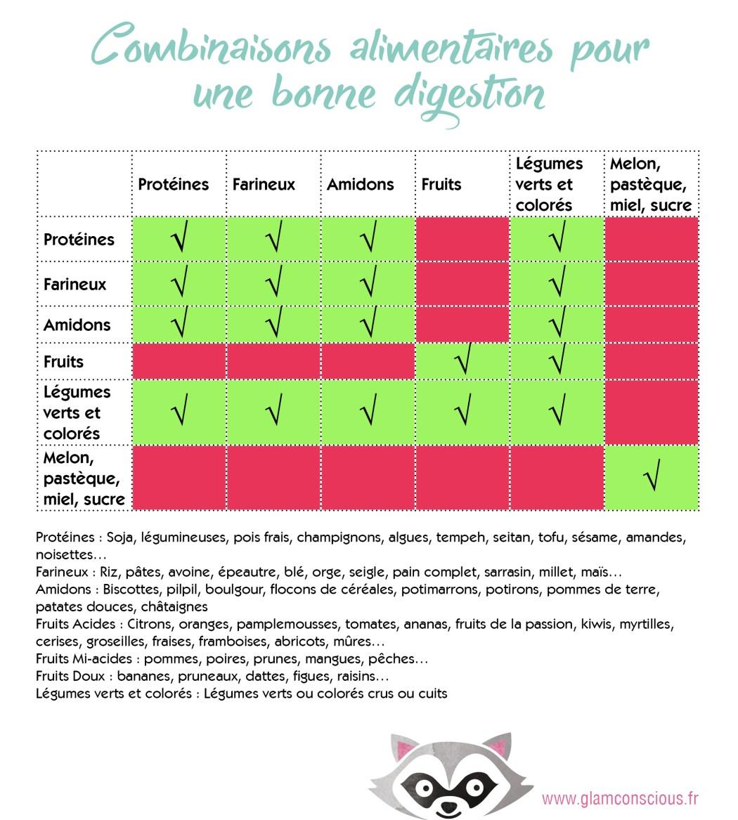 combinaisons-alimentaires-digestionV2