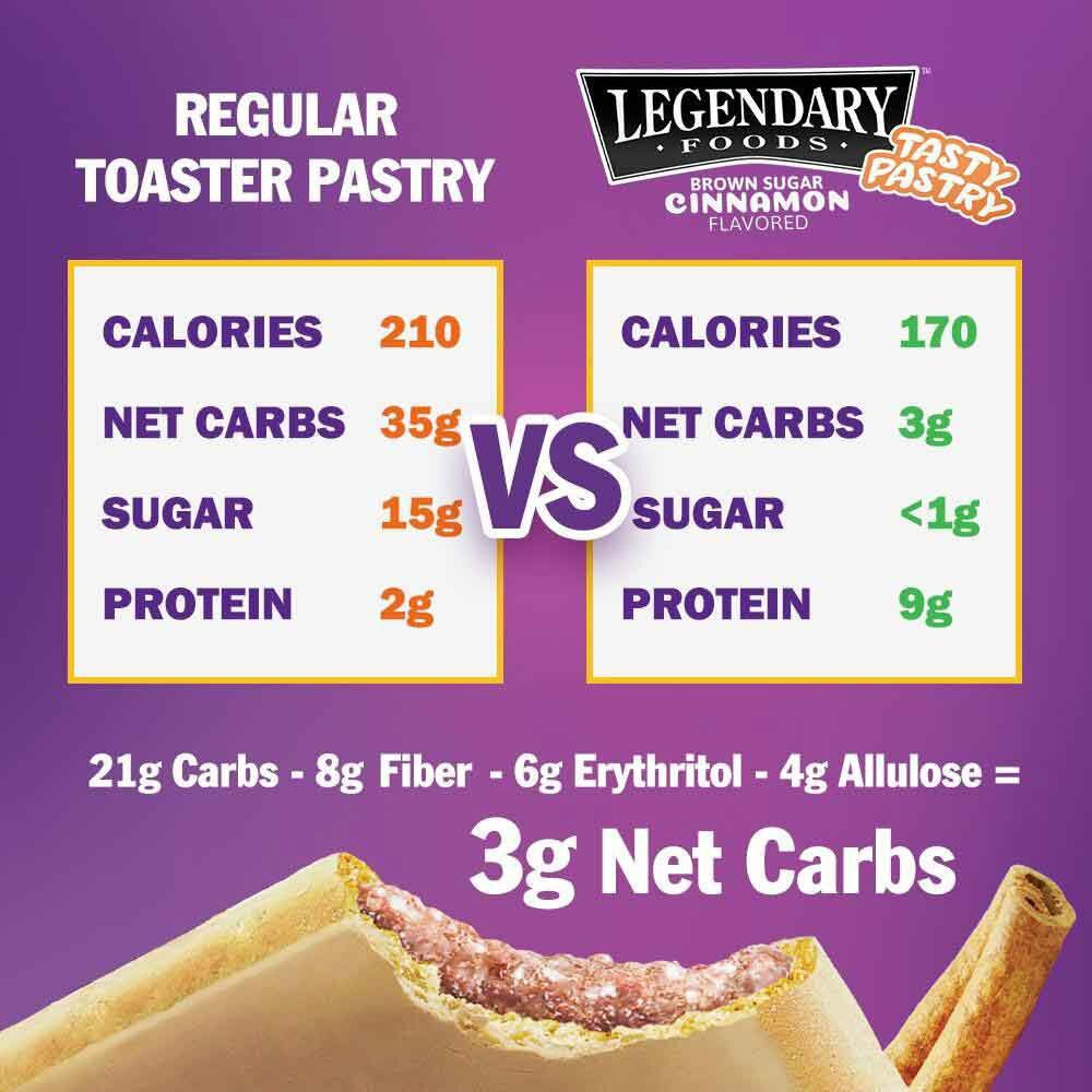 Toaster pastry and tasty pastry nutrition comparison lower carbs