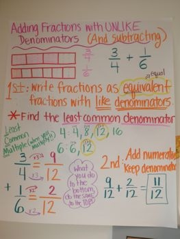 X Archived Anchor Charts