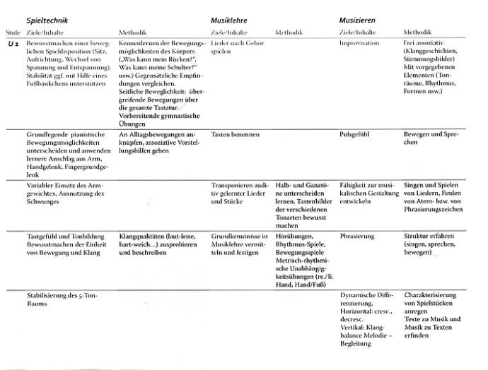 Verband Deutscher Musikschulen: Lehrplan Klavier (Bosse Verlag) - Probeseite