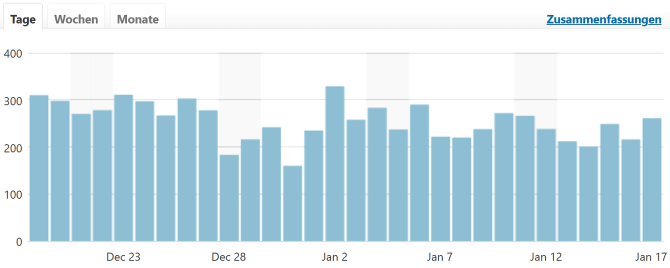 Statistik Tägliche Klicks - Glarean Magazin - Januar 2020 - Quelle WordPress
