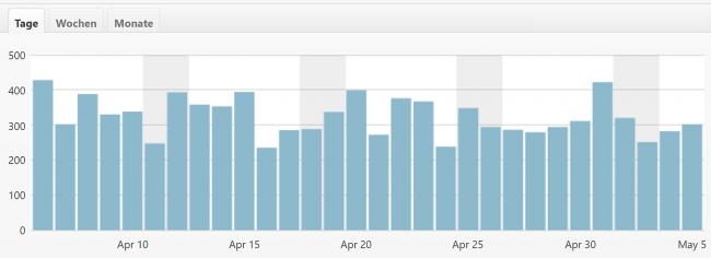 Glarean Magazin - Statistik Tägliche Klicks - 5. Mai 2020 - Quelle WordPress