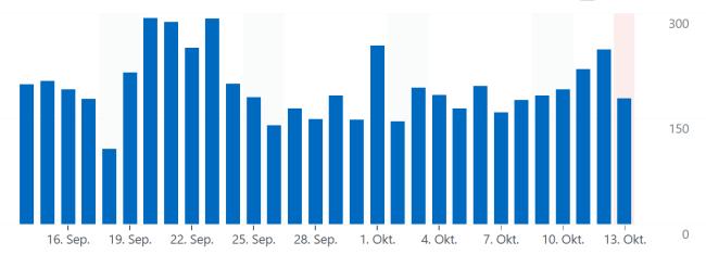 Statistik Tägliche Klicks - Glarean Magazin - Oktober 2021 - Quelle WordPress