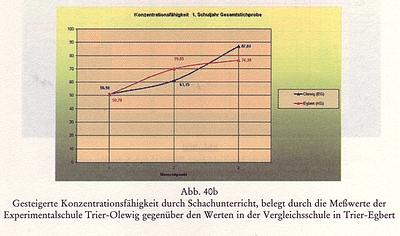 Konzentrationsfähigkeit_Schach_Glarean
