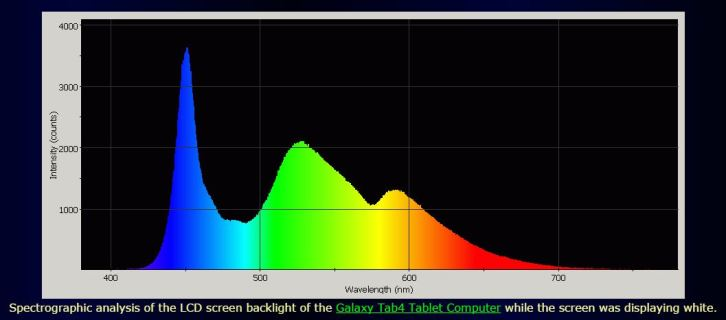 best-blue-light-screen-filters-spectral-power-distribution-galaxy-tab4-tablet