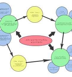 landscape architecture bubble diagram [ 2750 x 2125 Pixel ]