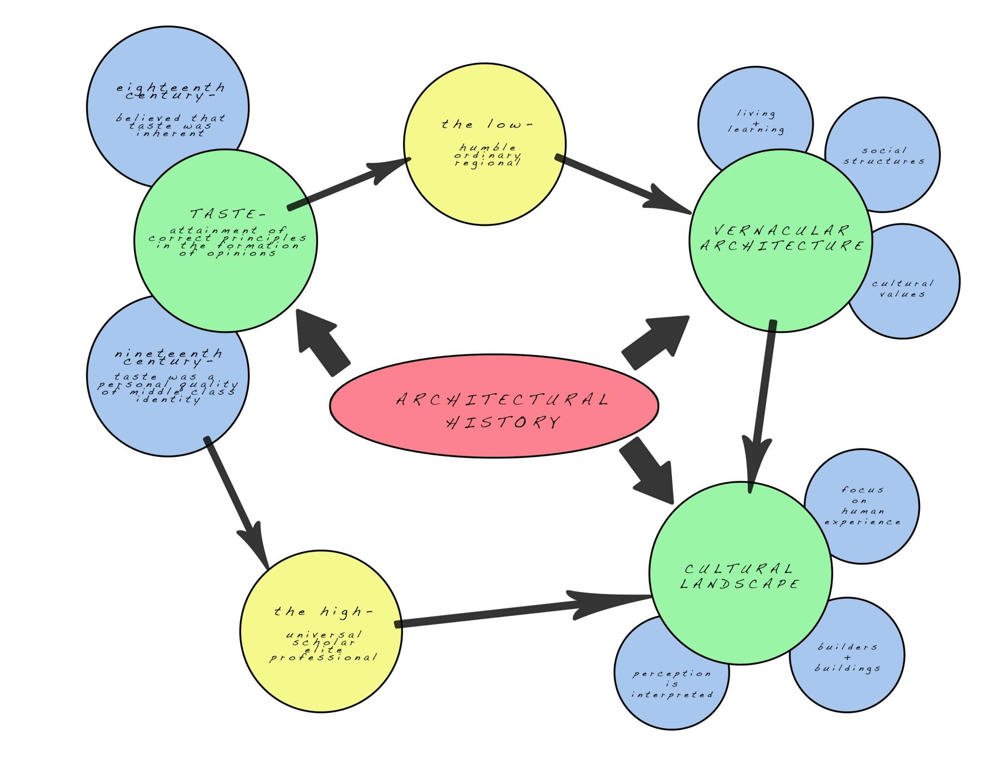 hight resolution of landscape architecture bubble diagram