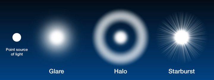 Halos Around Lights Causes Decoratingspecial Com
