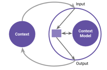 A diagram showing Context and Self, where Self contains a Context model, which takes Input and produces Output.