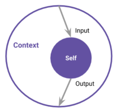 A diagram, showing that Context includes Self.