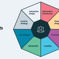 The Fundamental Concepts of Good UX