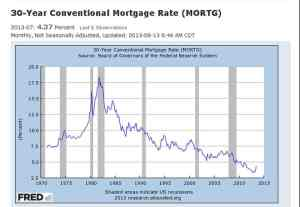 Recent Mortgage Rate Spike – Highest Percentage Rise In 30 Years