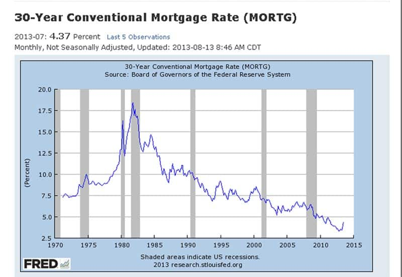 30 Year Conventional Mortgage Rate