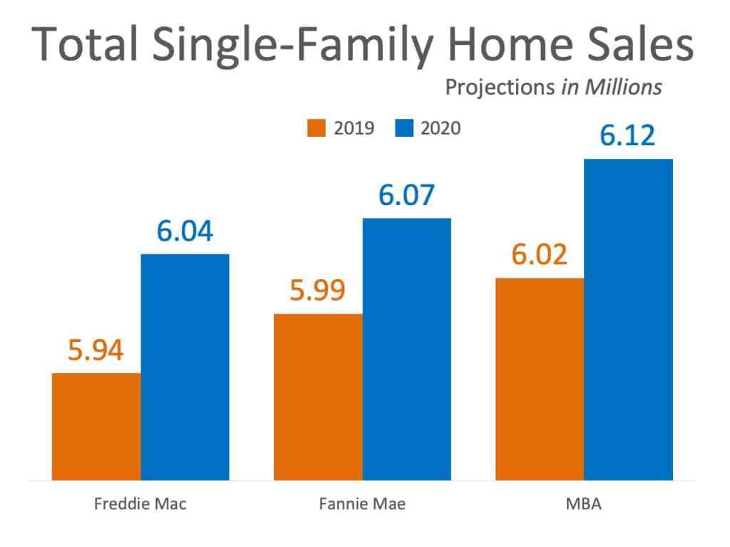 Total Single Family Home Sales Projections
