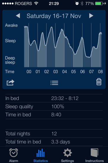 Apparently this curve represents 100% sleep quality, though I couldn't wake up the next day.