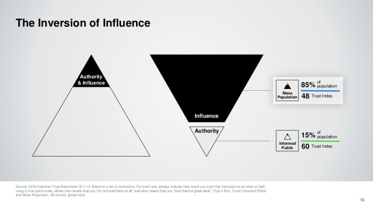 """slide showing """"The Inversion of Influence"""", that authority is no longer trusted as much as the general population itself"""