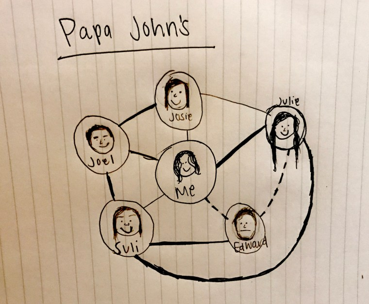 hand drawing of a social network at work