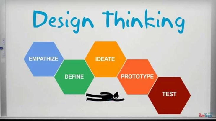 design thinking road map