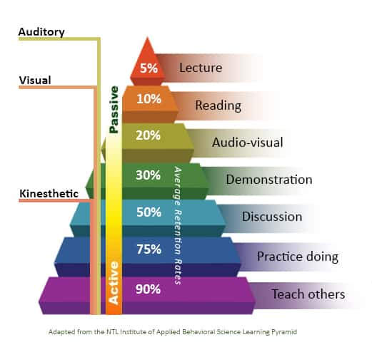"a ""learning pyramid"" showing the retention rates of different instructional modalities: from a low of only 5% retention for lecture mode, to a high of 90% retention rate for teaching material"