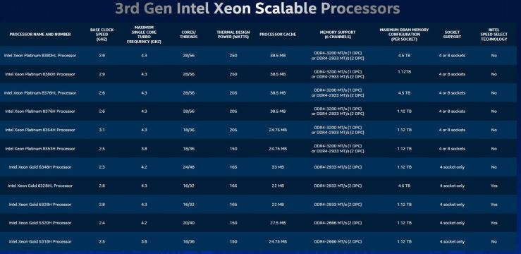 3rd Generation Intel Xeon Scalable Processors