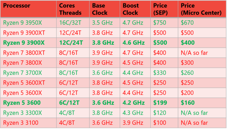 AMD Desktop Processors