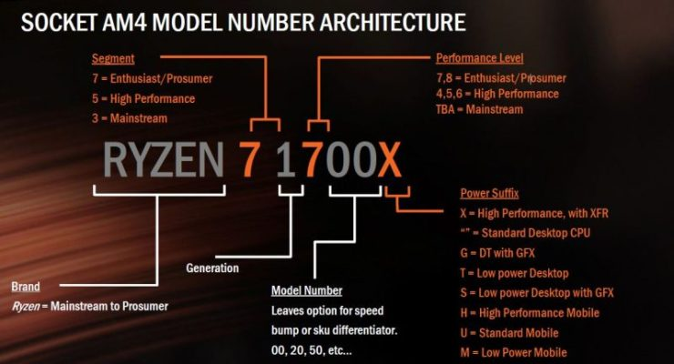 Socket AM4 Model Number Architecture