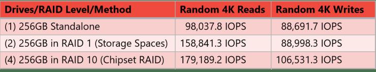 Random Performance (Q32, T16)