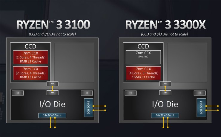 Ryzen 3 CCX Differences
